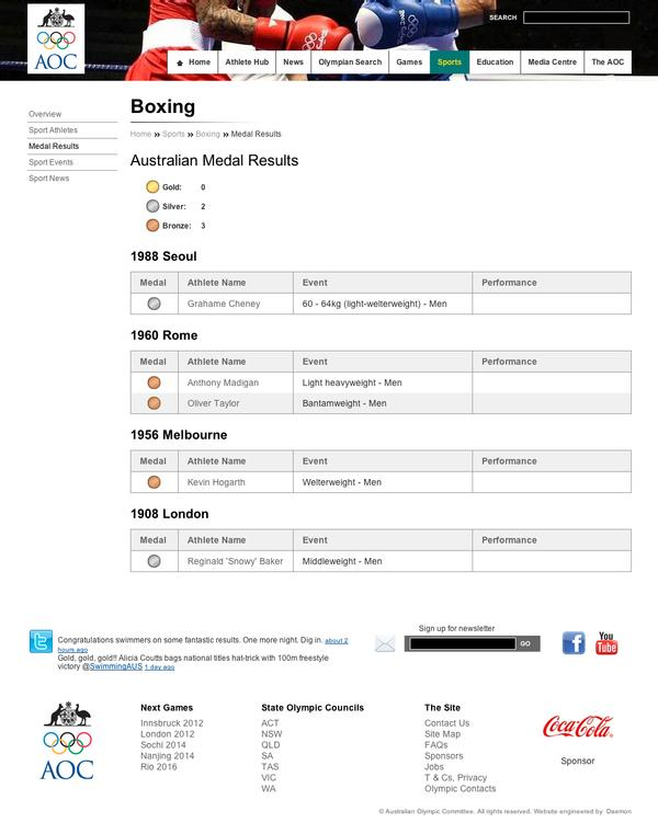 Australian Olympic Committee - Boxing Medal Results